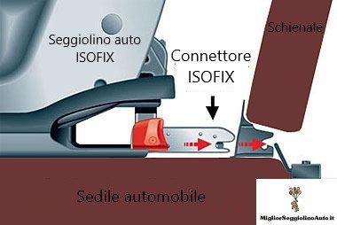 Seggiolino auto ISOFIX attacchi