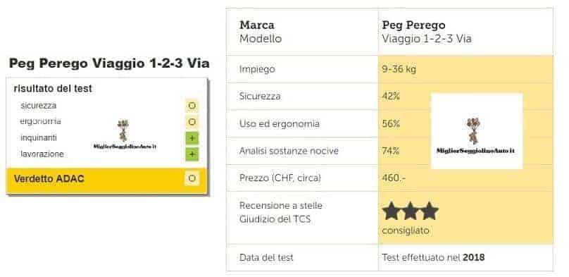Peg Perego Viaggio 1-2-3 VIA test adac e tcs