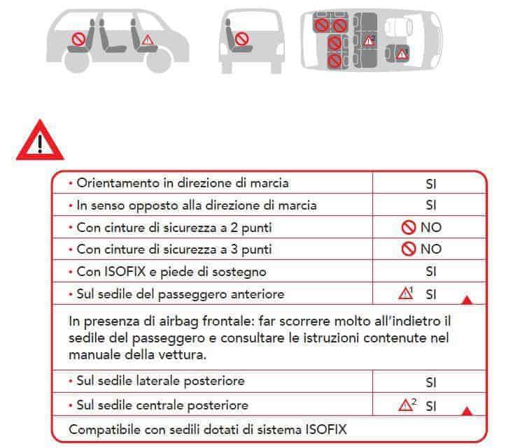 Foppapedretti Isokompass posizionamento in auto