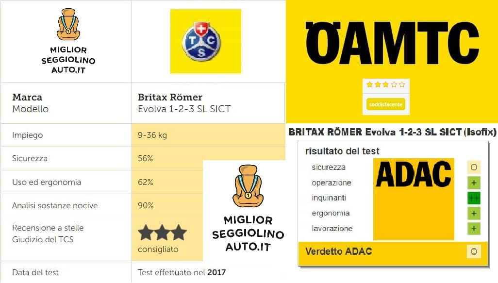 Britax Romer Evolva 1-2-3 Crash Test