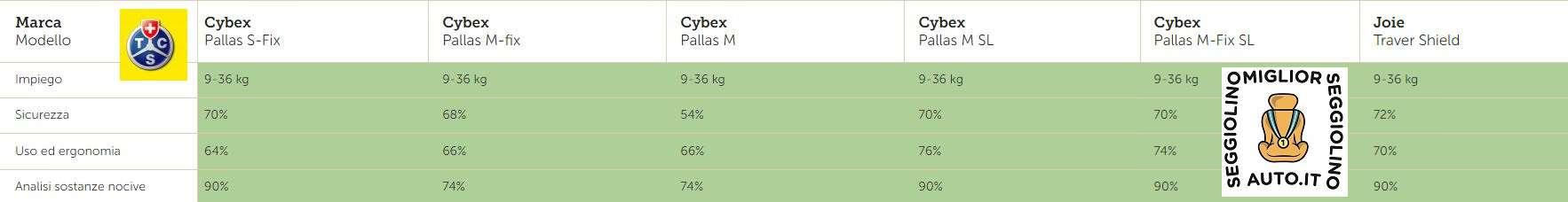 Tabella comparativa seggiolini cybex tcs