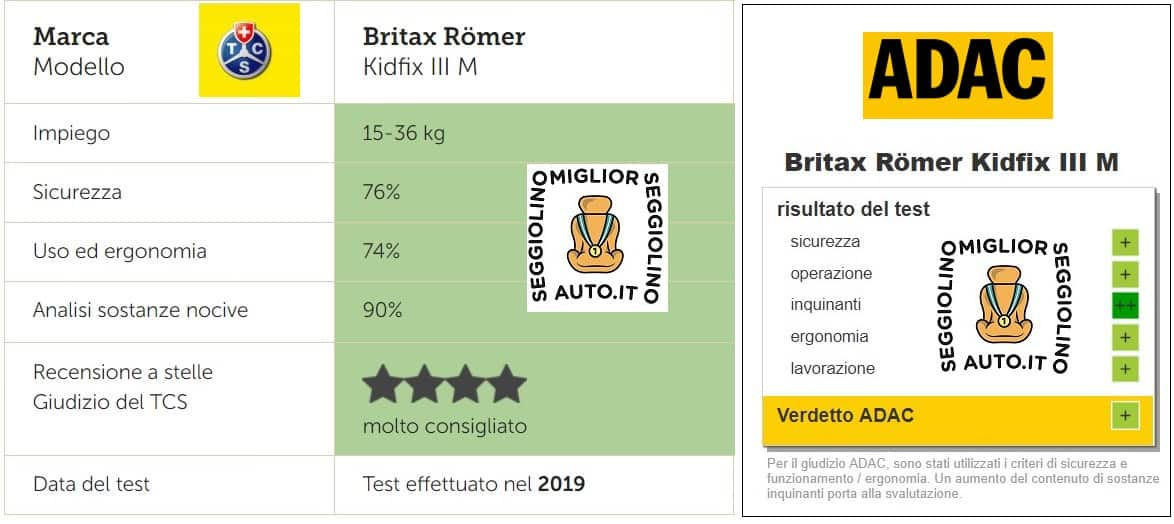 Britax Römer Kidfix III M crash test