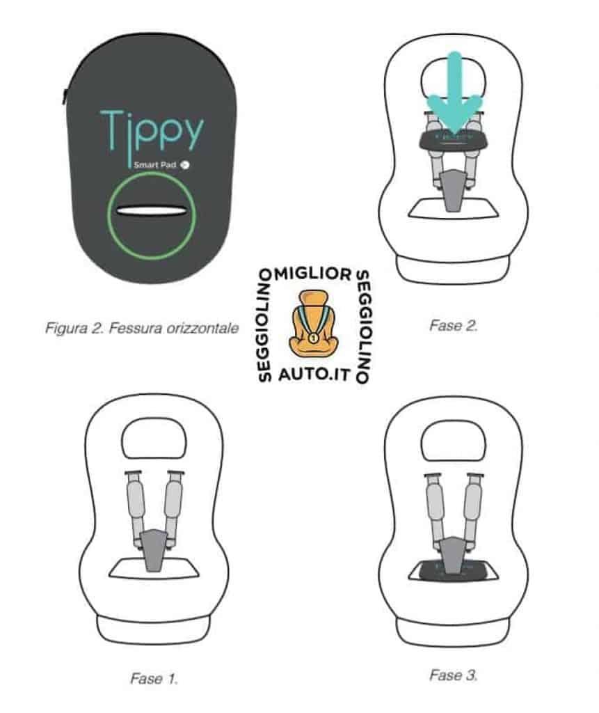 Istruzioni montaggio Tippy