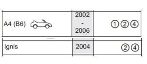 Compatibilità Adavansafix IV Audi A4 e Suzuki Ignis